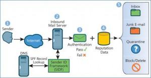 Sender ID Framework (highly recommended)